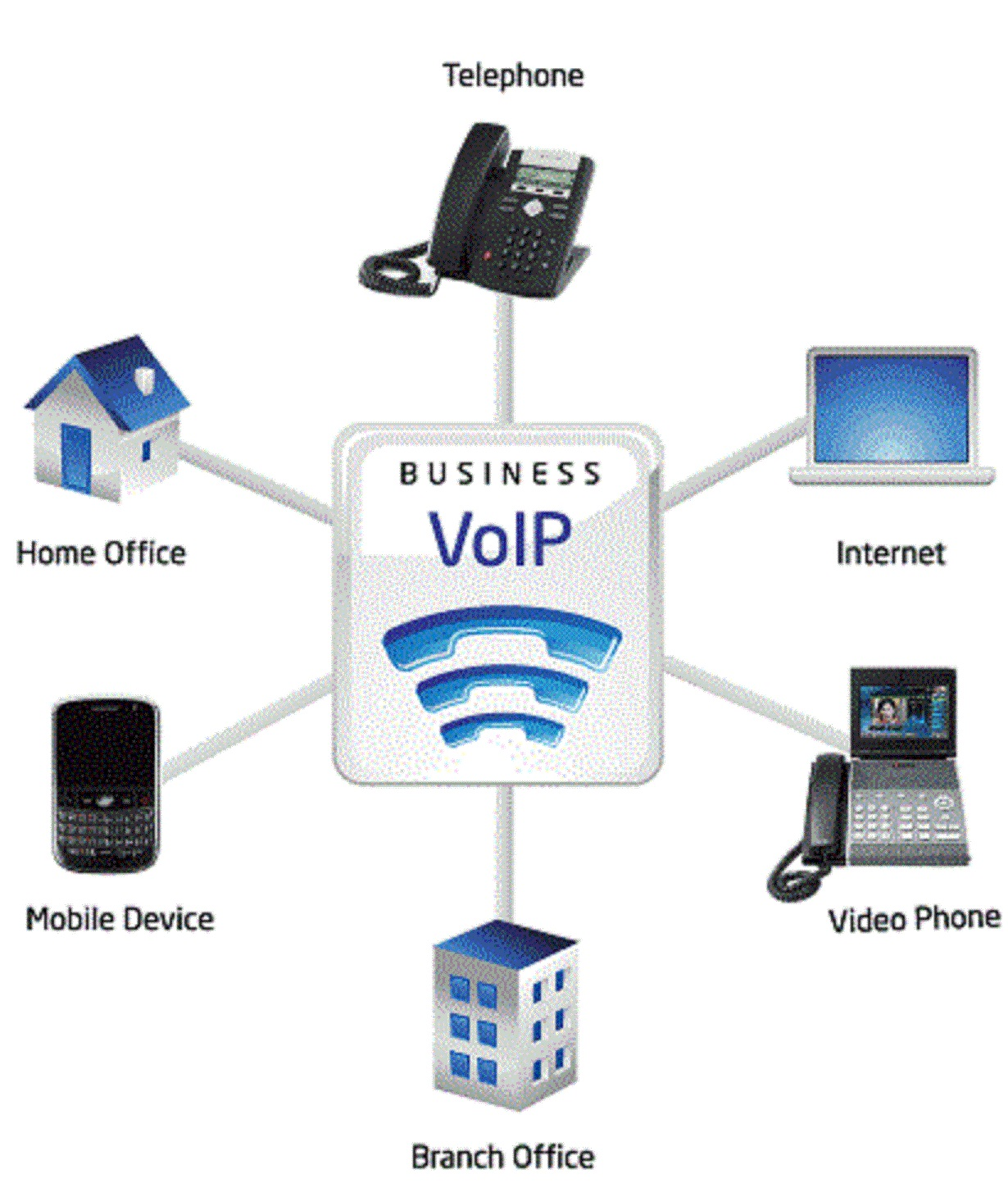 voip voice over internet protocol Revolutionise your businesses communications with voip from mtn business discover the massive benefits for enterprise level businesses(mtn global.
